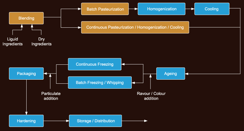 Schematic diagram of ice cream production process